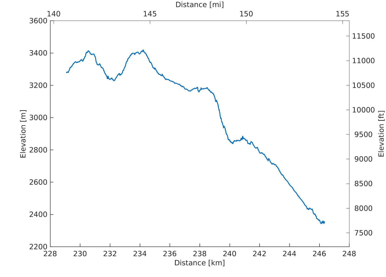 Elevation versus Distance graph for the section from Duck Lakre to Red's Meadow for the Sierra High Route