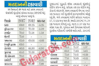 Gujarat Election 2017 Exit Polls Phase -1 and 2