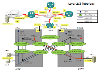 Cisco CCNP TShoot layer2 layer 3 topology