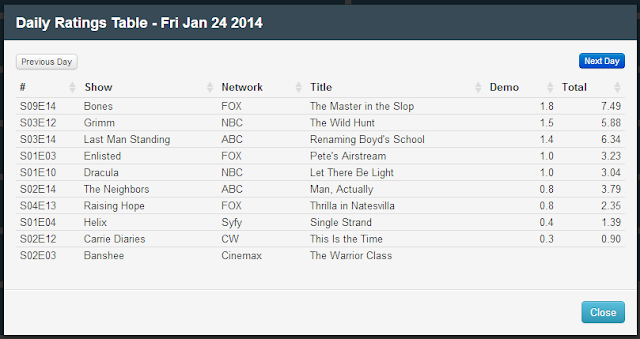 Final Adjusted TV Ratings for Friday 24th January 2014