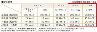 デミオディーゼル ノートe-POWER 実燃費比較