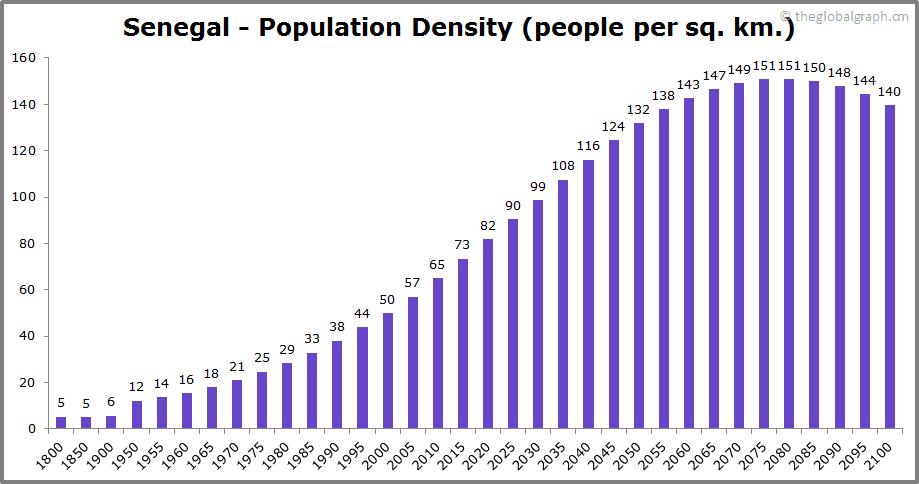 Senegal  Population Density (people per sq. km.)