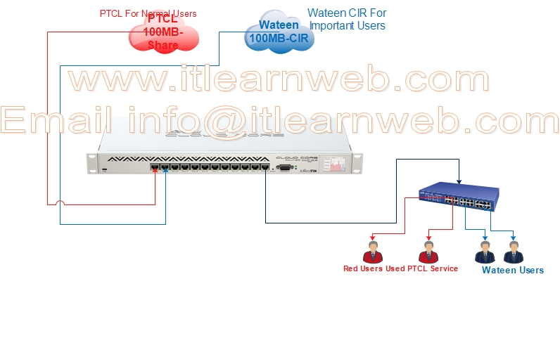 Mikrotik Policy Routing Based On PPPoE Client - ISP Learn (Routers