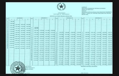Berikut Tabel Gaji PNS 2017 Sesuai Dengan PP No 30