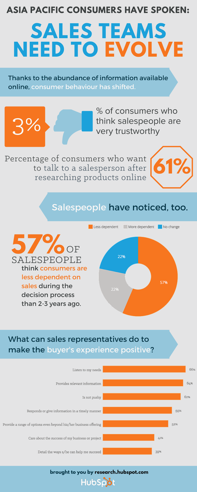 Source: HubSpot. Asia Pacific consumers say what they want from sales.