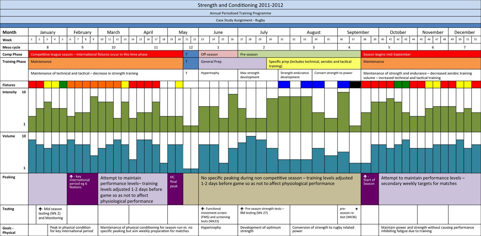 Case Study Analysis Exercise | Resume In Word Vs Pdf