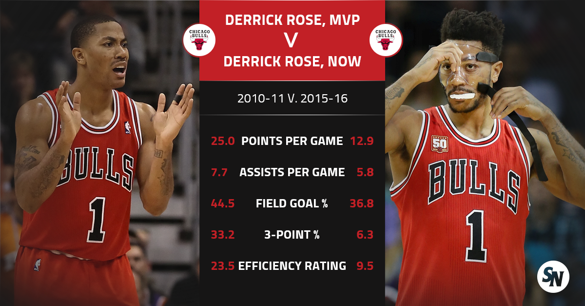 A Rose in the Garden: Thoughts on Knicks Acquiring Derrick ...