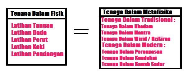 Klasifikasi Jenis Pembagian Tenaga Dalam Surabaya