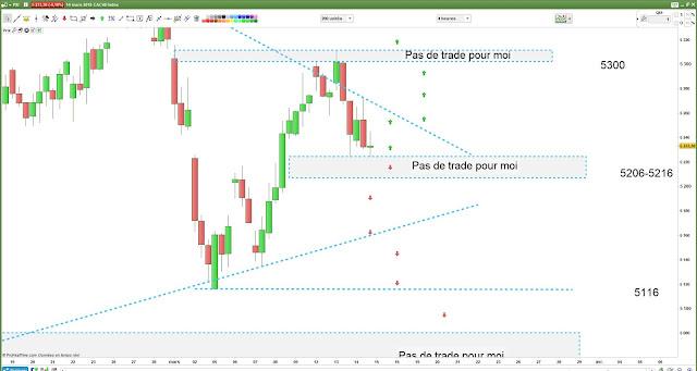 Plan de trading pour mercredi [15/03/18] $cac