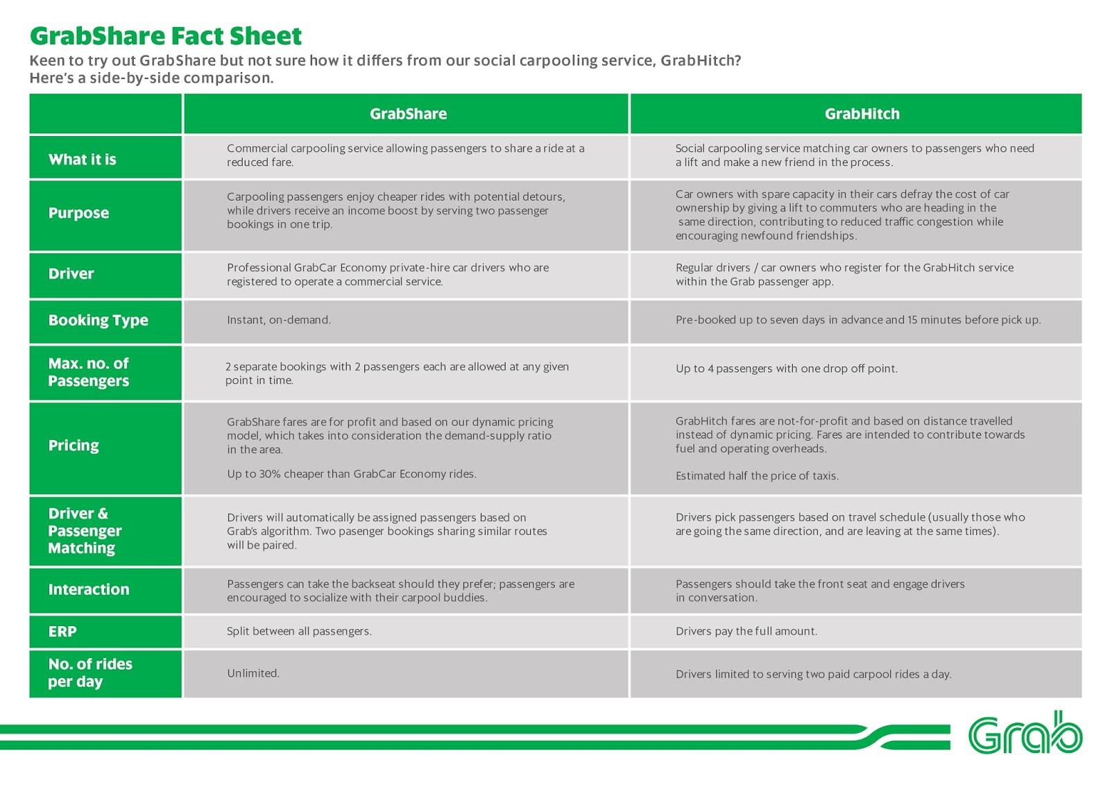 GrabShare versus GrabHitch factsheet
