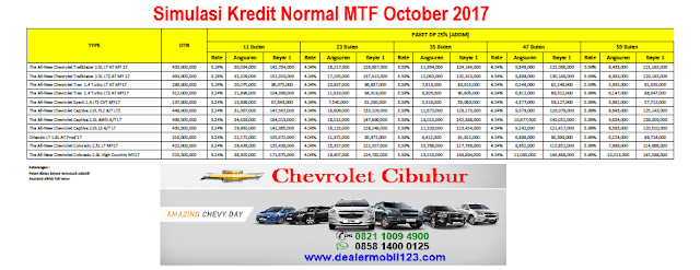 Simulasi Kredit Normal MTF October 2017