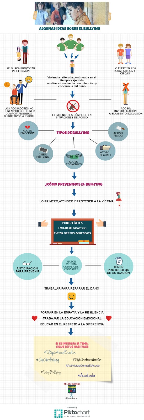 Recursos para trabajar y prevenir el acoso escolar #hEDUbullying