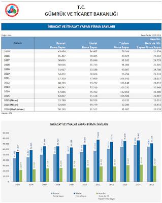 Türkiyede ihracatçı ve ithalatçı firma sayısı