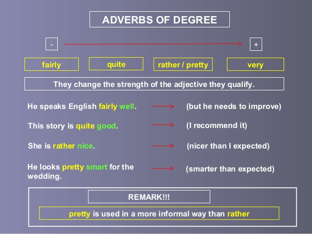 adverb and adverbs degree adverbs An adverb can modify a verb, an adjective, another adverb, a phrase, or a clause  an adverb indicates manner, time, place, cause, or degree and answers.