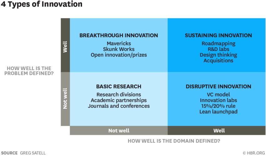 4 tipos de innovacion