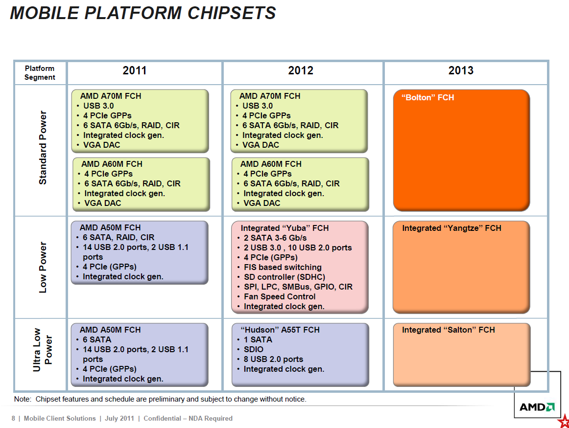 Vic Computer Medan: Trinity & AMD Mobile Roadmap 2012