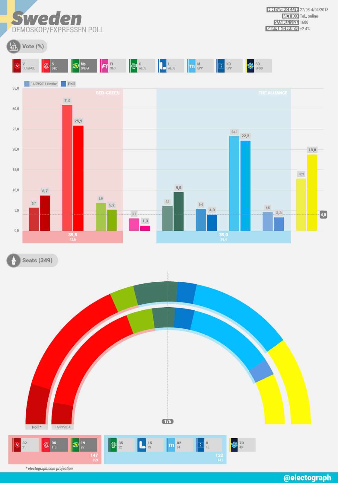 SWEDEN Demoskop poll chart for Expressen, April 2018