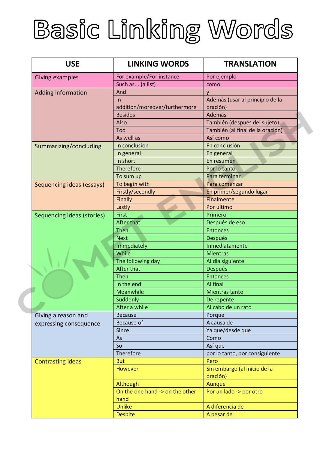 Transition Phrases And English Worksheet 1