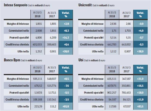 utili banche italiane