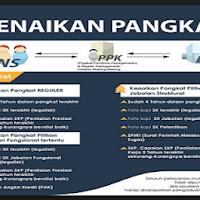 Kini Kenaikan Pangkat PNS Sudah Online. Berikut Caranya....