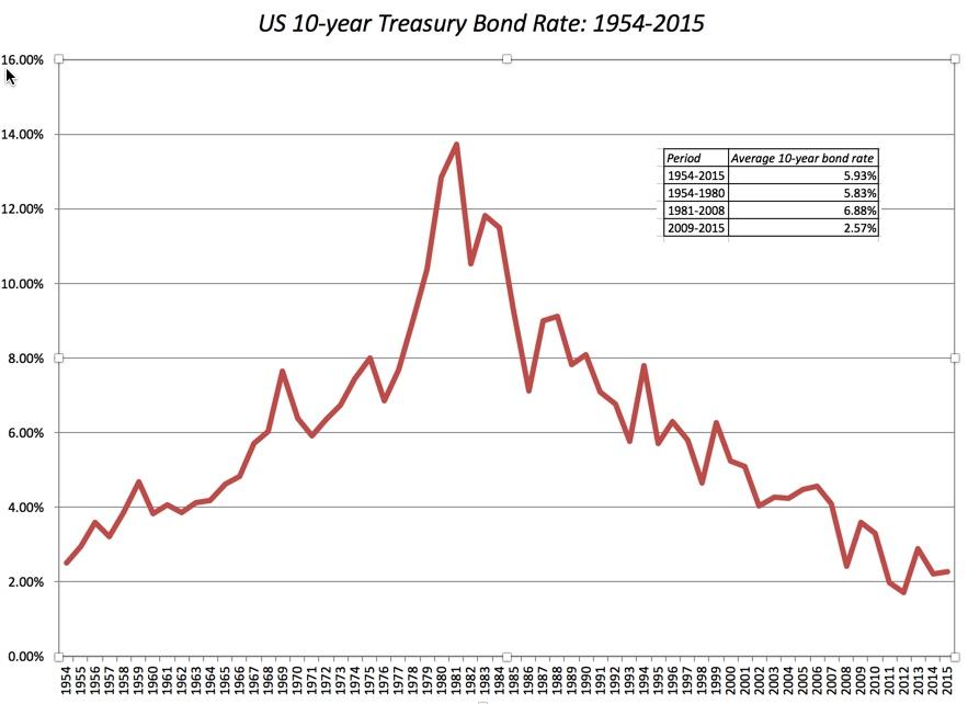 iShares Barclays 20 Year Treasury Bond Fund ETF (ETFTLT), iShares