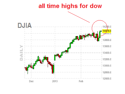 Dow Jones Industrials Within Reach of All-Time High