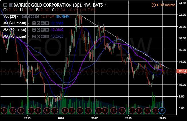 ハーモニー ゴールド 株価