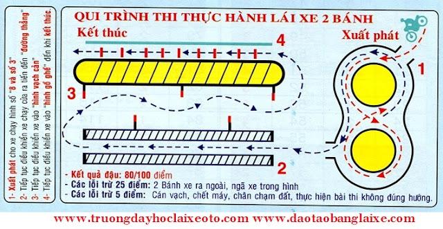 so do thi bang lai xe may hang a1 va a2