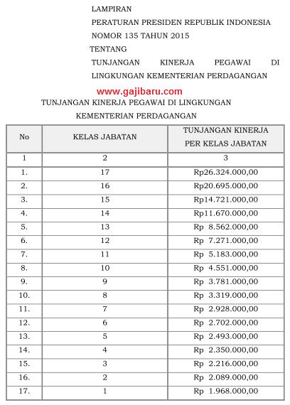 tabel tunjangan kinerja kemendag 2015