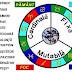 Energiile zodiilor | Elementele şi calităţile zodiilor