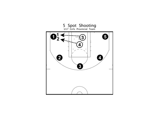 Random Thoughts on Coaching and the Game of Basketball