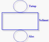 Rumus Menghitung Luas dan Volume Tabung (Pelajaran Matematika Kelas 9 SMP/ MTs)