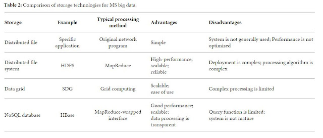 Table 2: Comparison of storage technologies for MS big data.