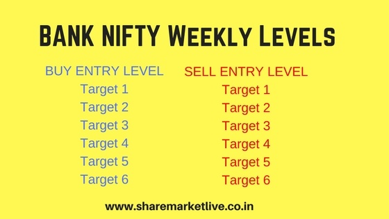 Bank Nifty Tomorrow Trend