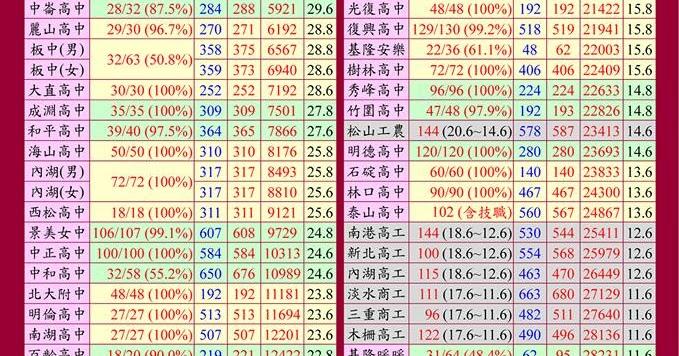 Jim's Blogger: 106年會考 / 基北區公立高中職落點最終預估表