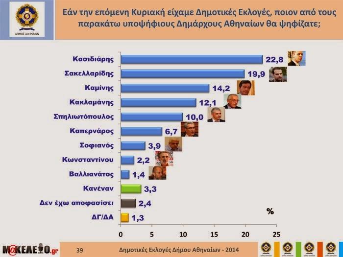 Κασιδιάρης – Σακελλαρίδης στο Β' γύρο στη μάχη της Αθήνας σύμφωνα με νέα δημοσκόπηση Πανά