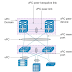 A short Story on vPC- Virtual Port Channel in Cisco Datacenter Environment