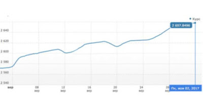 Национальная валюта за месяц подешевела почти на 1 грн/$