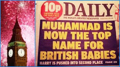 Muhammad Nama Paling Populer di Inggris Kalahkan Oliver