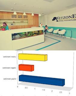opinii forum spital veterinar vet zone constant program non stop si ambulanta