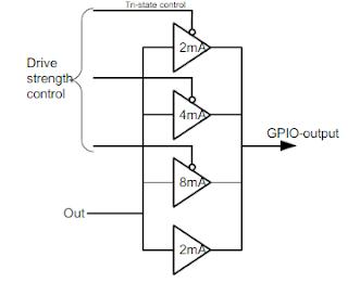 GPIO Output Driver