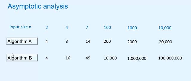 Asymptotic analysis of algorithm