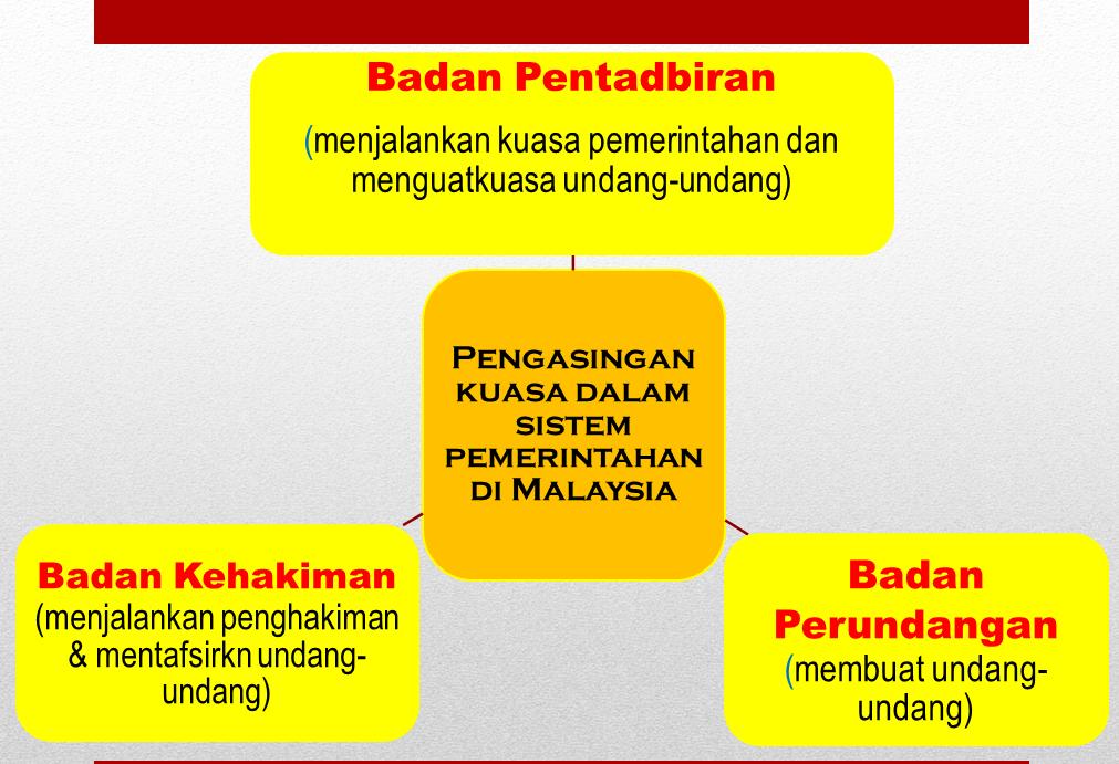 kompenen utama sistem kerajaan malaysia Pendidikan teknikal dan vokasional dianggap sebagai satu daripada kekuatan utama dalam sistem,  utama daripada kerajaan  sistem pemerintahan malaysia.
