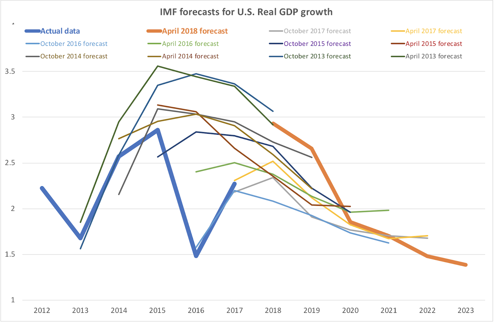 medium resolution of on the surface it appears that imf forecasts in recent years carried massive errors compared to outrun so i did a little more digging around
