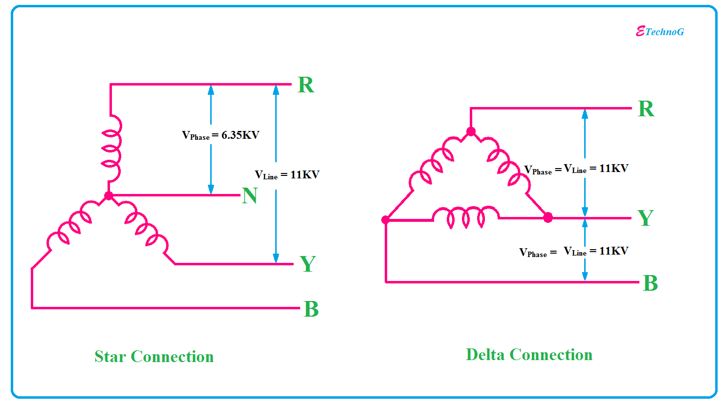 hight resolution of why alternator armature winding always connected in star etechnog alternator stator winding diagram alternator winding diagram