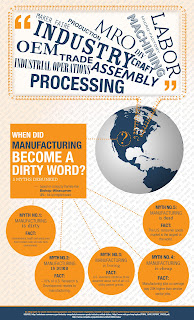 Infographic: When Did Manufacturing Become a Dirty Word?