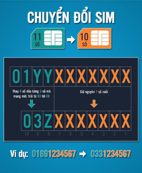 Viettel, Mobifone, Vinaphone thay đổi đấu số khi chuyển sim 11 số về 10 số