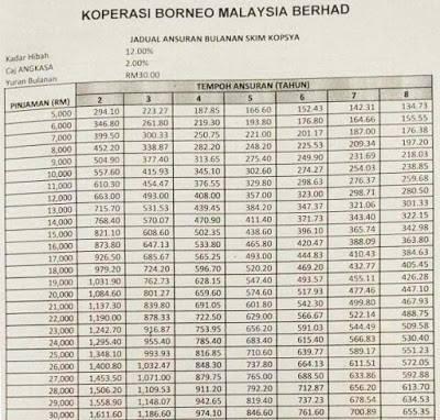 Pinjaman Koperasi Kop Borneo