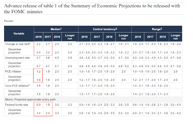 Bullard Fed Should Defend Inflation Target Risks Losing Credibility Otherwise