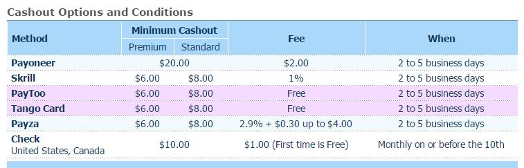 Dinero para Ti con Internet: Noveno pago de Clixsense: adiós